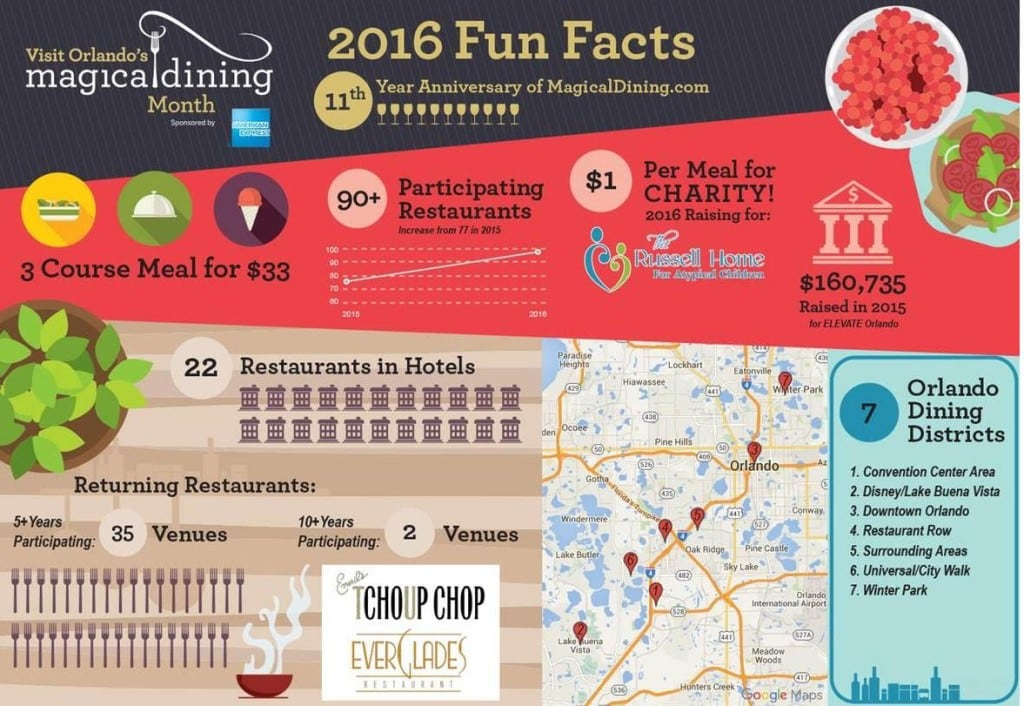 2016 Orlando Magical Dining Month